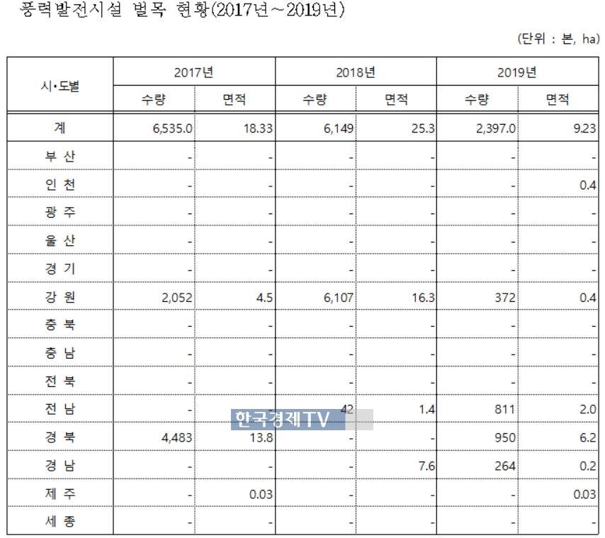 2017년~2019년 풍력 발전으로 인한 벌목 현황. 김용판(국민의힘, 대구 달서구병) 의원실