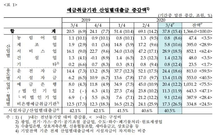 표=한국은행 제공