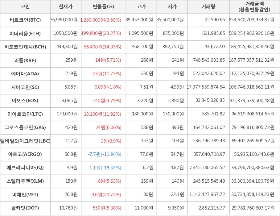 암호 화폐 비트 코인 359 이더 리움 2327 |  한국 경제 TV