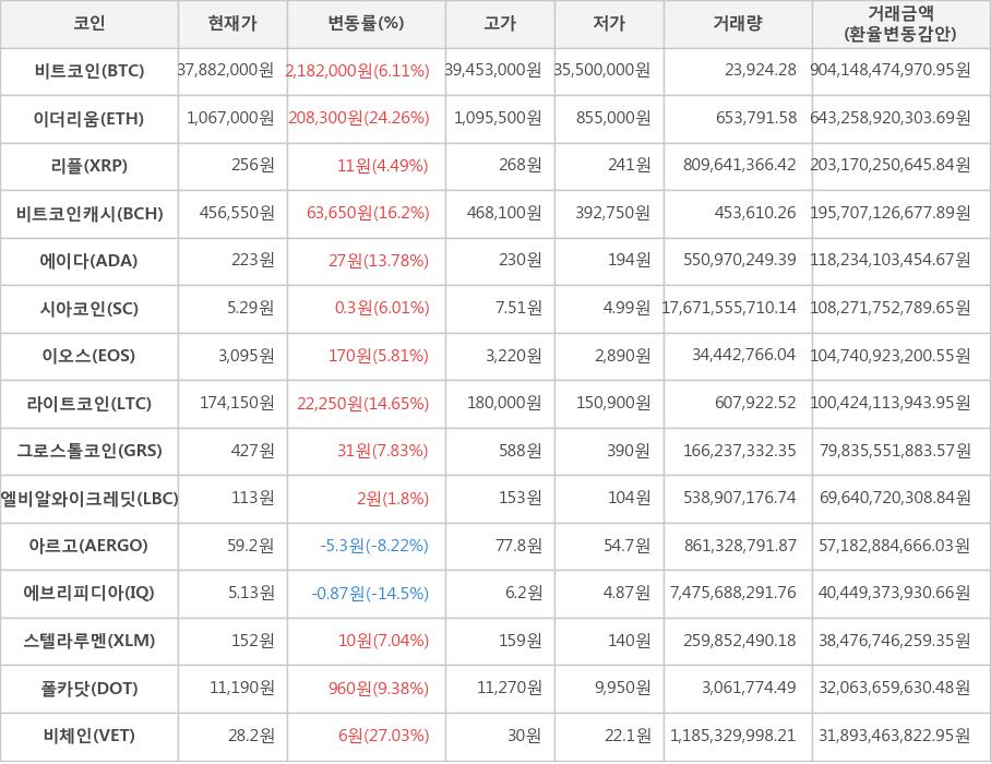 암호 화폐 비트 코인 37882,000 원 611 거래 |  한국 경제 TV