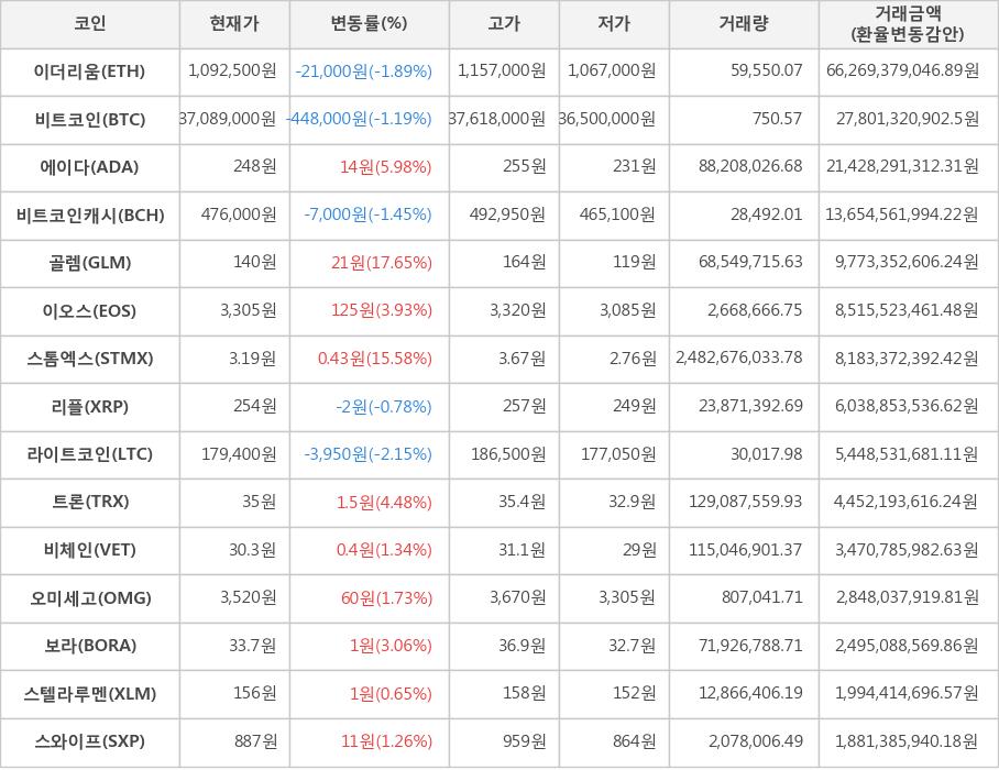 Cryptocurrency Golem 140 원 1765 트레이딩 |  한국 경제 TV