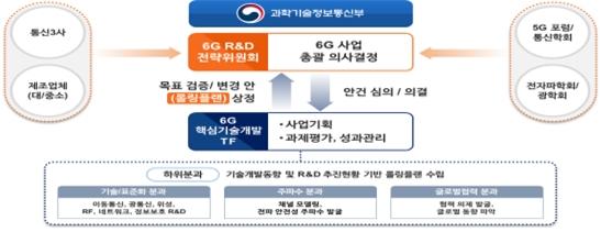 < 6G R&D 사업 추진 체계 >