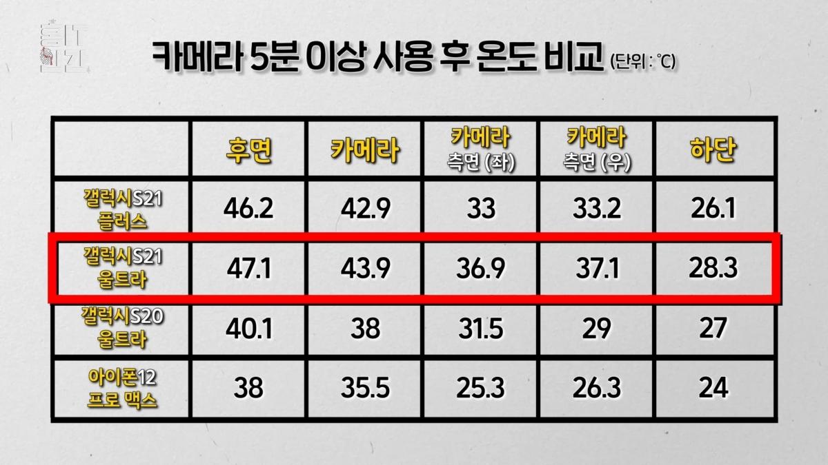 갤럭시S21 시리즈와 S20 울트라 및 아이폰12 프로 맥스 온도 비교 (표: 조금령)