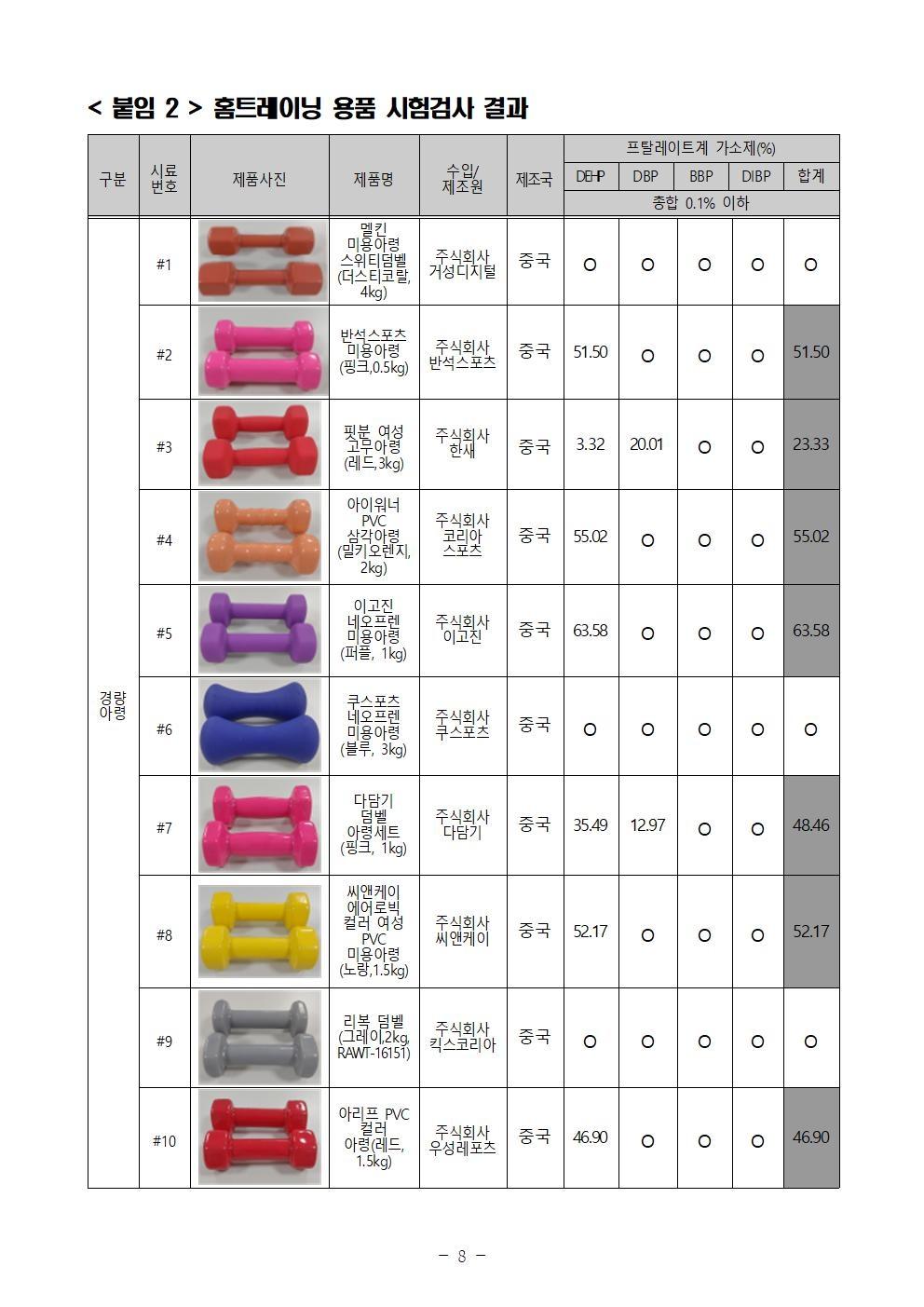 홈트레이닝 용품 안전실태-일부(자료 : 한국소비자원)