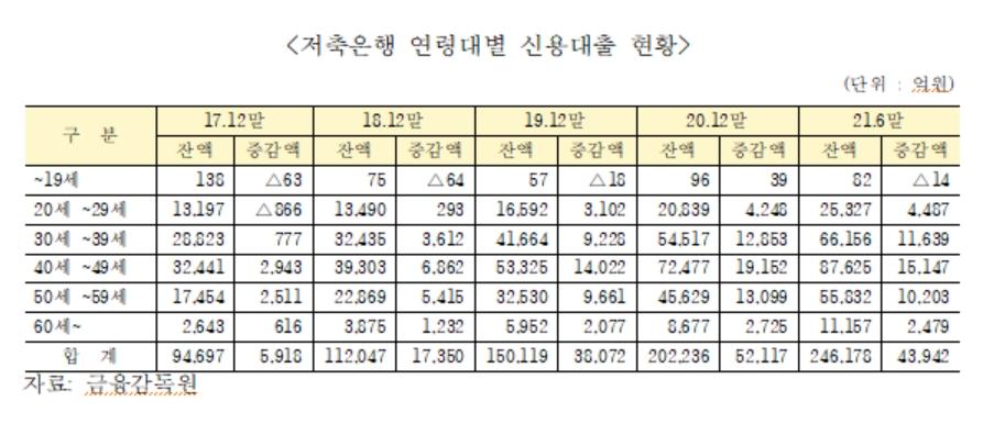 (자료: 장혜영 의원실 제공)